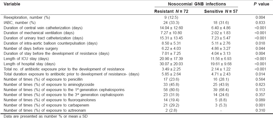 Table 3: Process of care variables. Comparison of resistant and sensitive gram-negative bacilli intensive care unit nosocomial infections (univariate analysis)