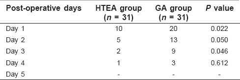 Table 6: Requirement of rescue analgesia in both groups on subsequent post-operative days