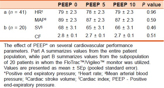 Table 3: Cardiovascular effects of positive end-expiratory pressure*
