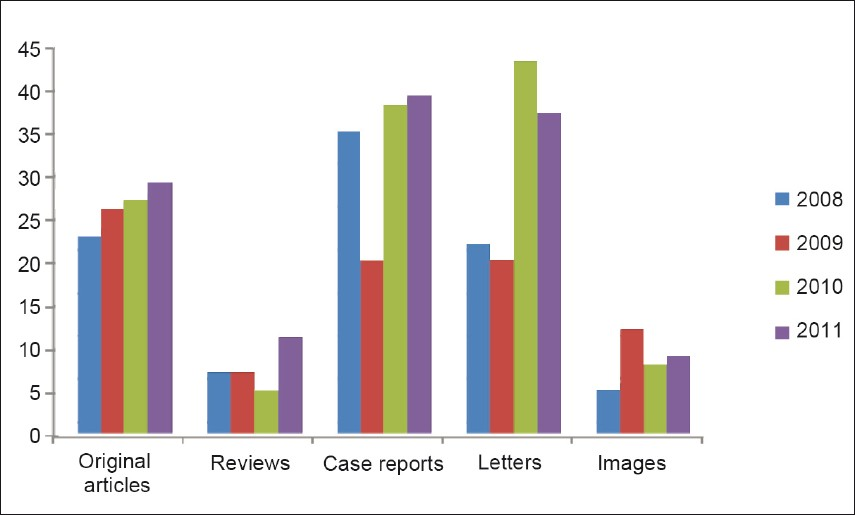 Figure 1: Types of articles received over the past 4 years in Annals