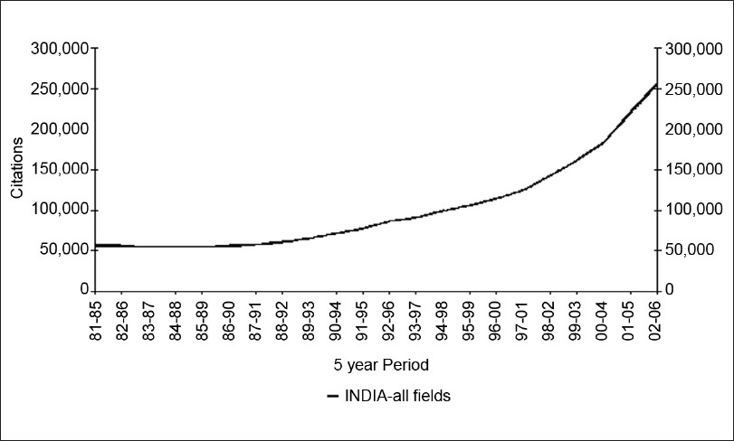 Figure 3: Citation in India in all fields from 1981 to 2006