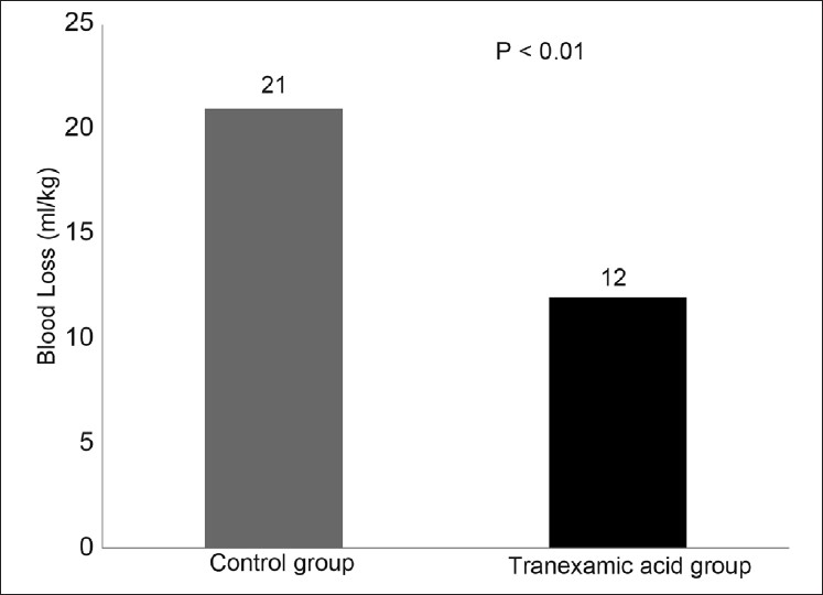 Figure 3: Blood loss (ml/kg) in the control and the tranexamic acid group in the first 24 h postoperatively