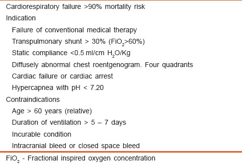 Extracorporeal membrane oxygenation - An anesthesiologist's