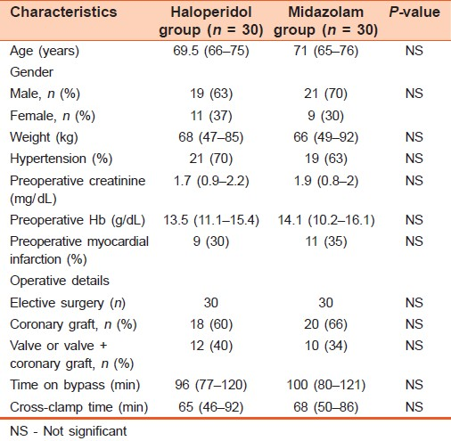 Table 1: Patients' demographic and baseline characteristics