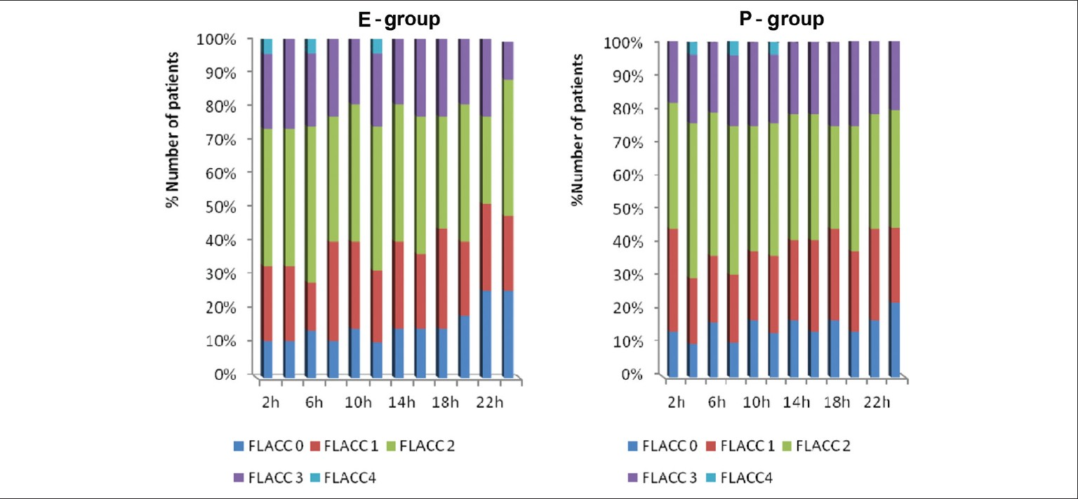 Figure 2: Postoperative FLACC score in both groups, (FLACC: F - Face; L - Legs; A - Activity; C - Cry; C - Consolabiity)