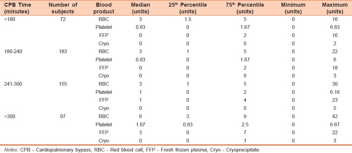 Table 2: Distribution of transfusions by CPB time