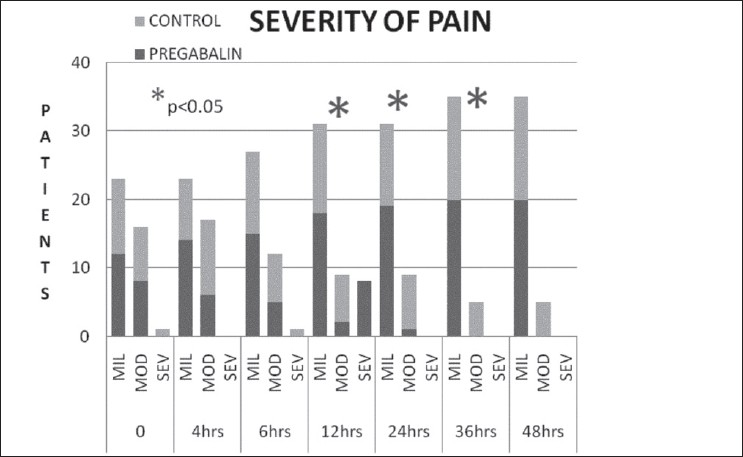 Figure 4: Severity of pain scores over 48 h. Mild - VAS 0-4, moderate VAS 5-7, severe VAS > 8; VAS -Visual analogue scale