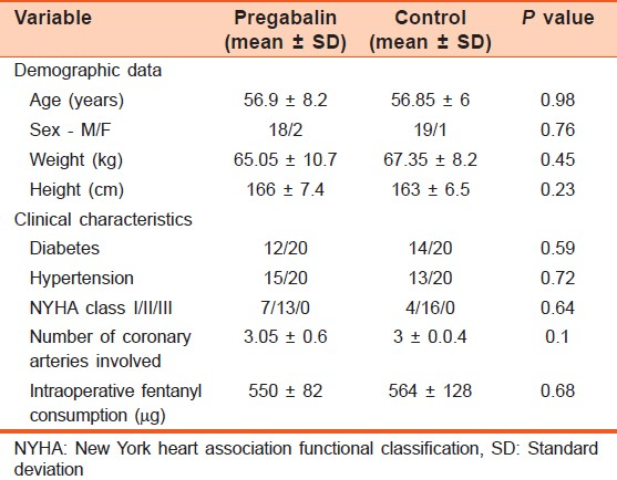 Table 1: Demographic and clinical characteristics. Continuous data are expressed as mean ± SD and categorical data as numbers (<i>n</i>)