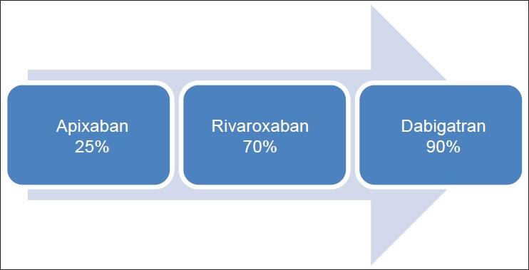 Figure 2: Variable renal clearance of new orally active anticoagulants