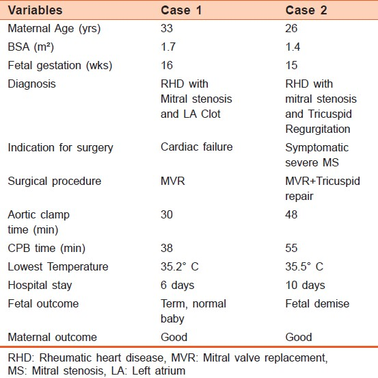 Table 1: Summary of cardiac procedures done on both pregnant patients