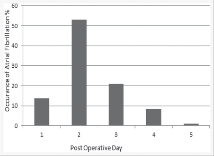 Figure 2: Day of initial occurrence for postoperative atrial fi brillation