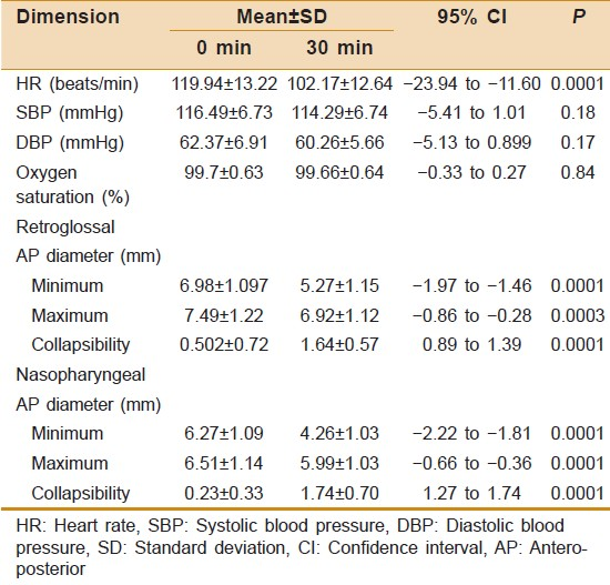Table 1: Comparison of Hemodynamics, Saturation and Airway diameter at 0 and 30 minutes