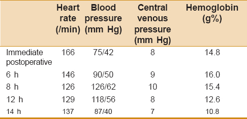 Table 1: Systolic blood pressure and hemoglobin at different time points