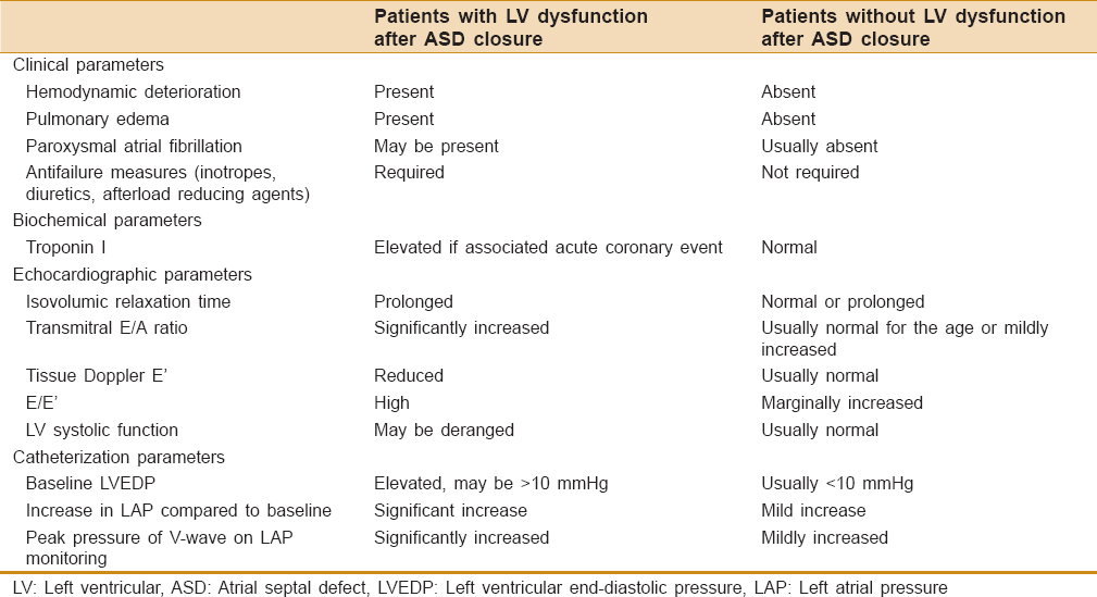 Table 1: Comparing presentation between patients with and without LV dysfunction immediately after ASD closure