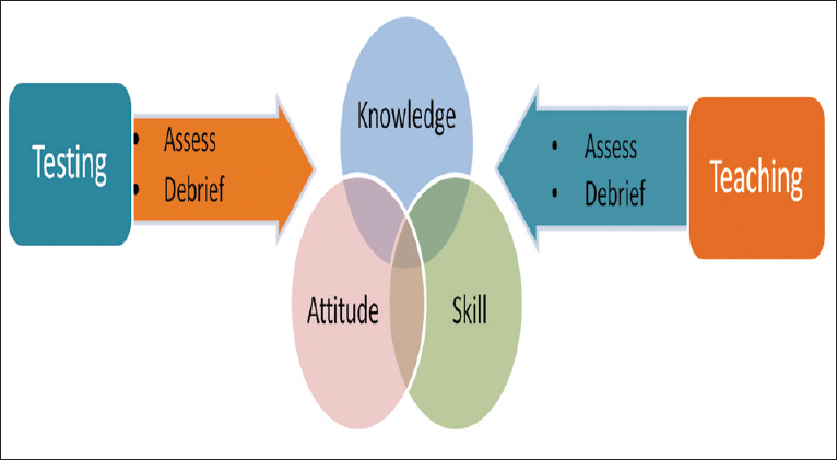figure 7: multiple advantages of simulation training to the students