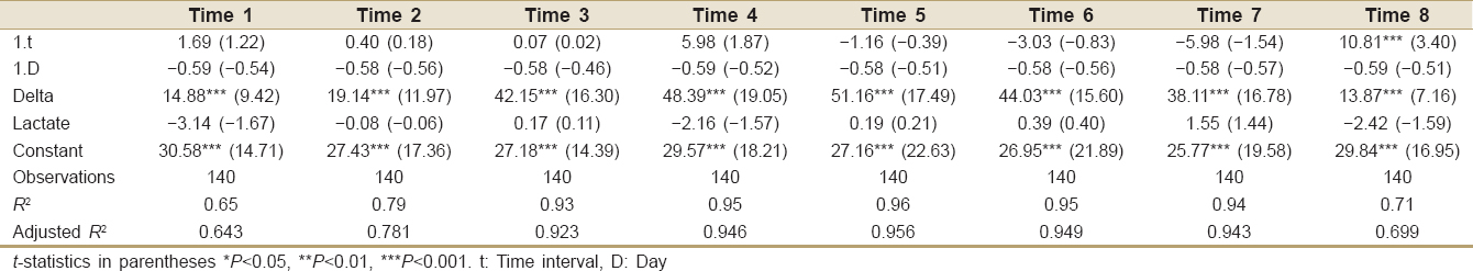 Table 1: Difference in difference estimators before and after treatments