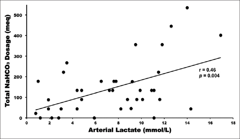 Figure 2: The total dose of NaHCO3 administered in relation to the maximum postoperative serum lactate concentration among patients undergoing thoracic aortic operations with deep hypothermic circulatory arrest, who had lactate measurements (<i>n</i> = 34). Total dose of NaHCO3 correlated significantly with the maximum postoperative serum lactate concentration (<i>r</i> = 0.46, <i>P</i> = 0.004). NaHCO3: Sodium bicarbonate
