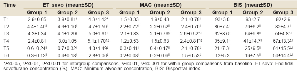 Table 3: Inhalational agent characteristics and depth of anesthesia