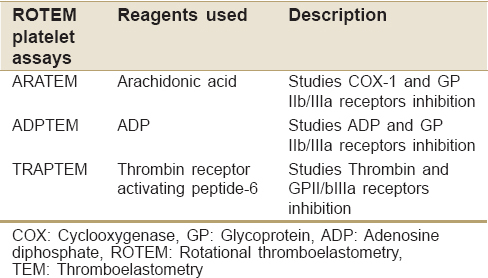 Table 4: Various rotational thromboelastometry platelet assays<sup>[18]</sup>
