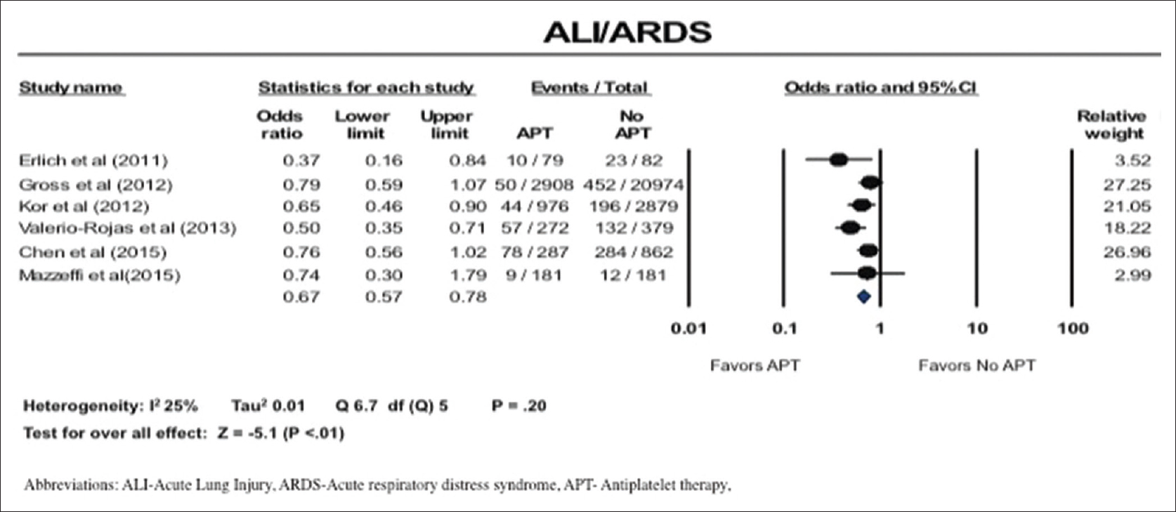 acute lung injury review article