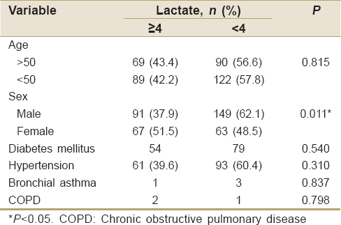 Table  1: Preoperative risk factors for hyperlactatemia