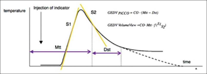 Figure 1: Transpulmonary thermodilution curve analysis. Global end-diastolic volume derived from PiCCO system depends on mean transit time, the time required for half of indicator to pass thermistor in femoral artery catheter and downslope time, time of the temperature decay between two set points of dilution curve. In contrast, global end-diastolic volume from volume view system depends on maximum upslope (S1) and maximum downslope (S2) of dilution curve. GEDV: Global end-diastolic volume, Mtt: Mean transit time, Dst: Downslope time