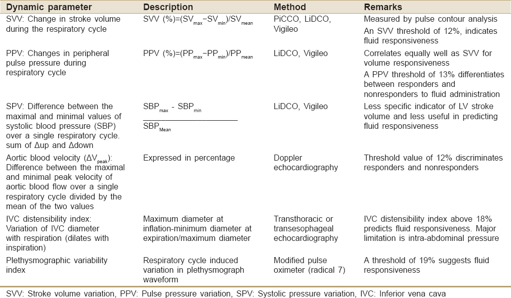 Table  1: The dynamic parameters of fluid responsiveness