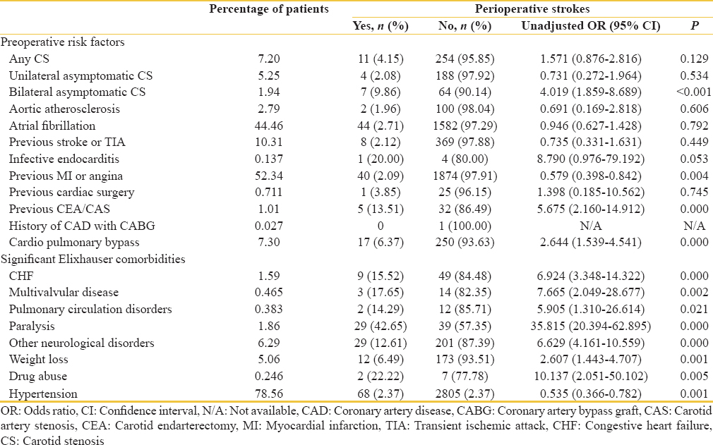Table 3: Univariate predictors of perioperative stroke following transcatheter aortic valve implantation