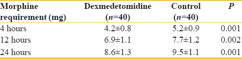 Table 4: Post-operative morphine requirement in two groups of study