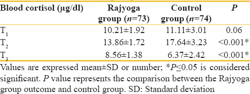 Table 3: Blood cortisol level of the patients in the two groups