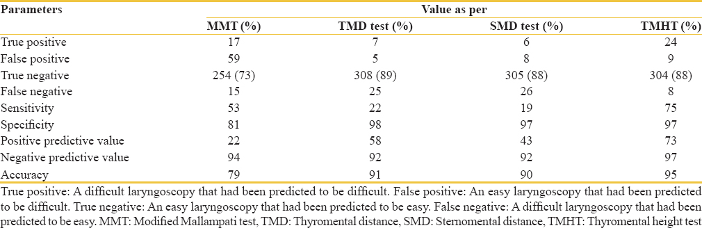 Table 3: Comparative efficacy of the four tests