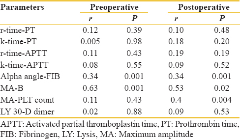Table 3: Correlation between thromboelastography parameters and corresponding routine coagulation tests
