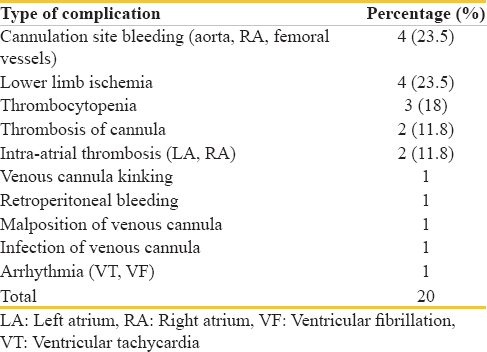 Table 2: Complications of extracorporeal life support