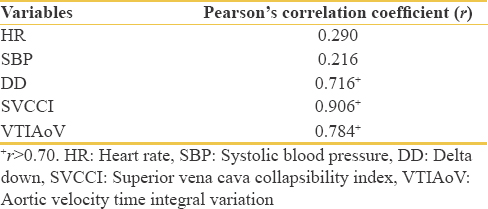 Table 3: Correlation coefficient of the variables with the outcome predictor (percentage change in cardiac index)