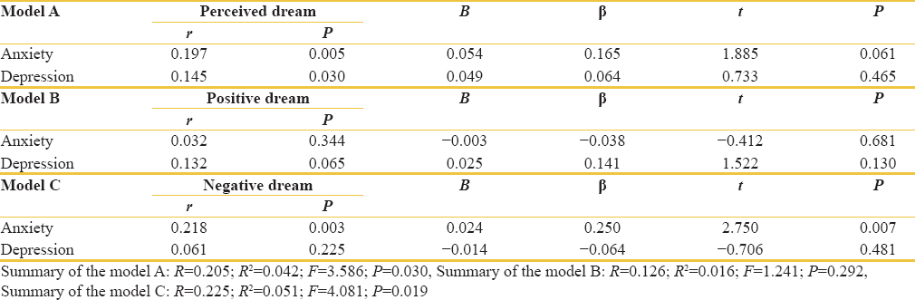 Table 3: The correlations and multiple regression for prediction of dreams