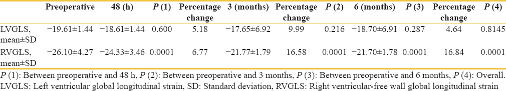 Table 2: The left ventricular and right ventricular global longitudinal strain in patients of atrial septal defect before (pre) and after correction in subsequent follow-up at 48 h, 3 months, and 6 months with percentage change in global longitudinal strain in each follow-up