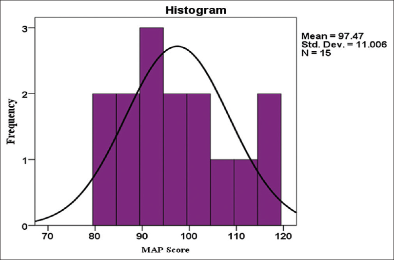 Figure 1: Histogram showing the distribution of the mean arterial pressure