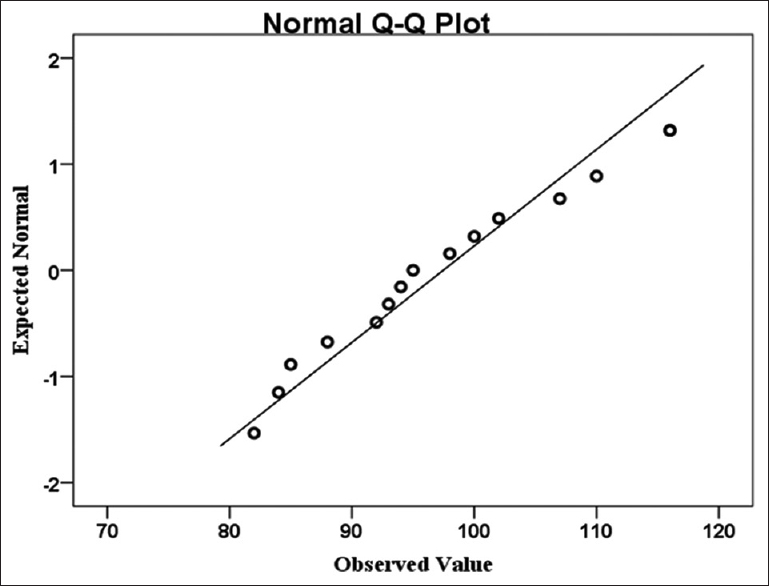 Figure 2: Normal Q–Q Plot showing correlation between observed and expected values of the mean arterial pressure