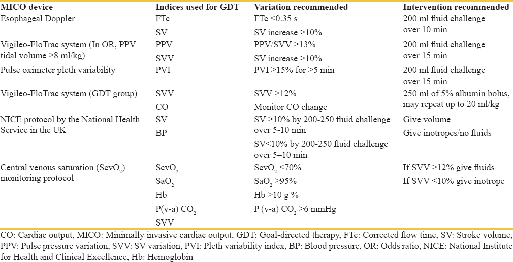 Table 1: Recommended indices to direct goal-directed therapy with the use of various minimally invasive cardiac output devices