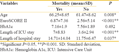 Table 5: Association of continuous variables with mortality