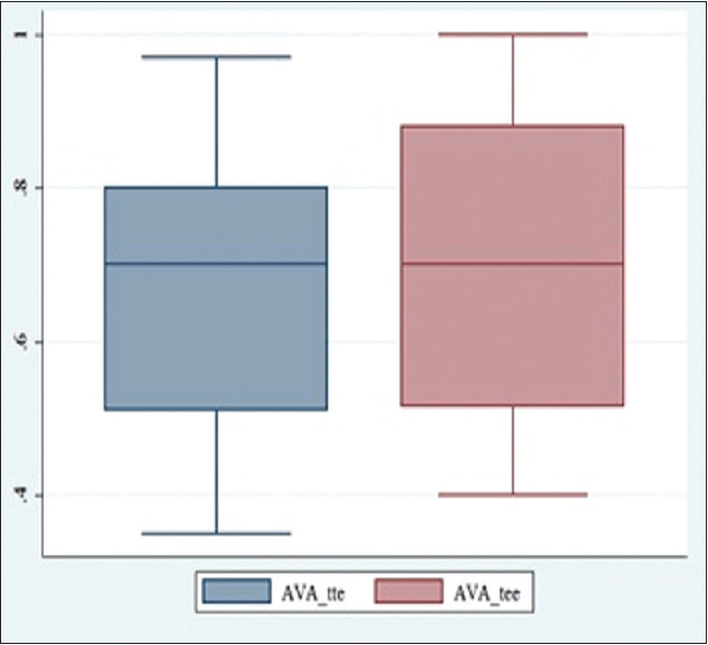 Figure 3: Box plot showing comparison of aortic valve area between TTE and TEE with no significant difference between the two. TTE: Transesophageal echocardiography, TEE: Transesophageal echocardiography