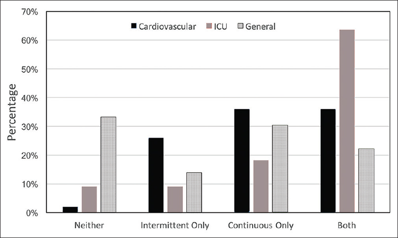 Figure 1: The use different cardiac monitoring based on subspecialty training