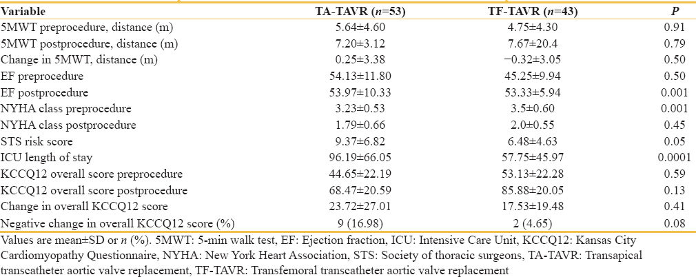 Table 3: Comparison of transapical transcatheter aortic valve replacement and transfemoral transcatheter aortic valve replacement before and after transcatheter aortic valve replacement