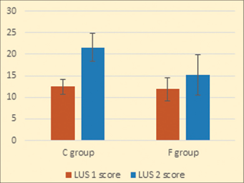 Figure 4: Lung ultrasound score at start and end of surgery in both study groups