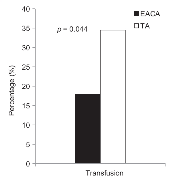 Figure 2: Percentage of patients that received packed red blood cell transfusions 24 hours post operation