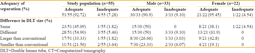 Table 1: Adequacy of lung separation and difference in DLT size prediction between CT-based bronchial width measurement and conventional method of DLT selection