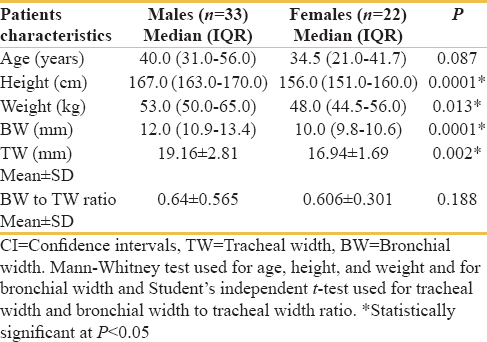 Table 2: Effect of gender on demographics and airway dimensions