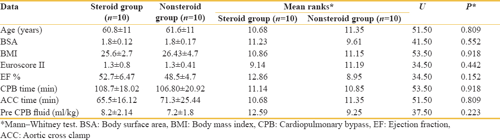 Table 1: Demographic and cardiopulmonary bypass data