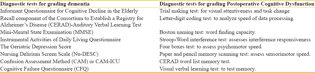 Table 2: Commonly used diagnostic tests for grading dementia and postoperative cognitive dysfunction