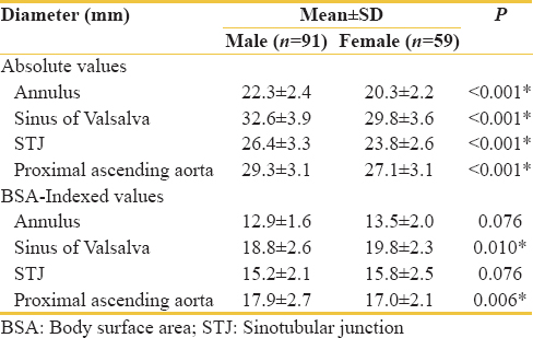 Table 2: Absolute and BSA-indexed aortic root dimensions